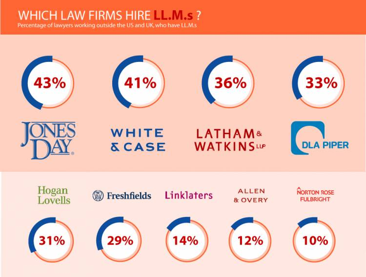 Infographic: How many Big Law associates and partners have LL.M.s?