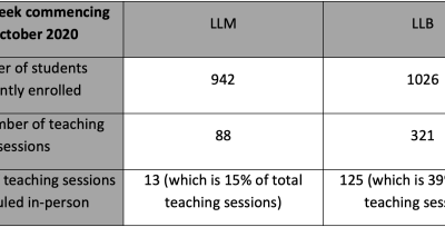 Revealed: 15% in-person teaching on King's LLM