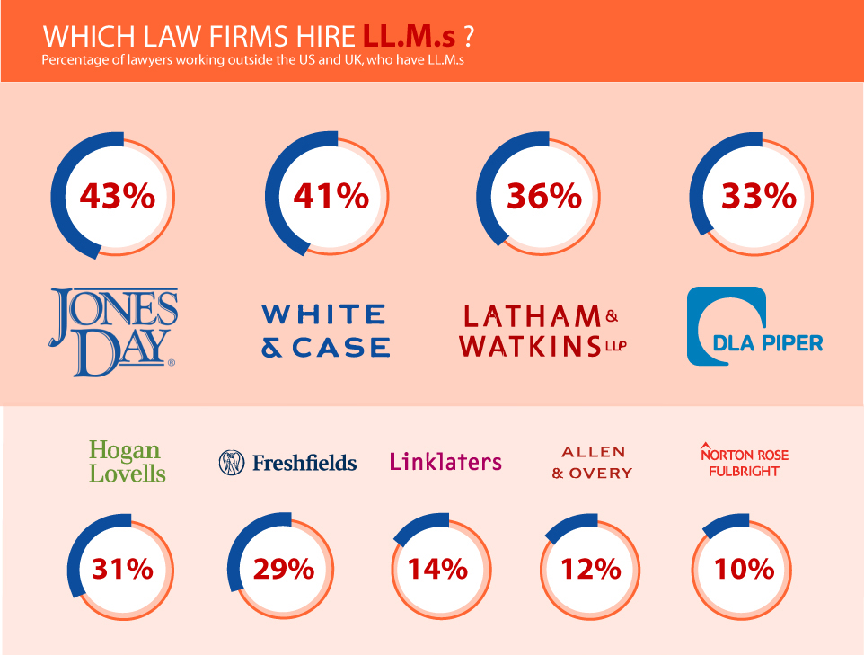 How Many Big Law Associates and Partners Have an LL.M ...
